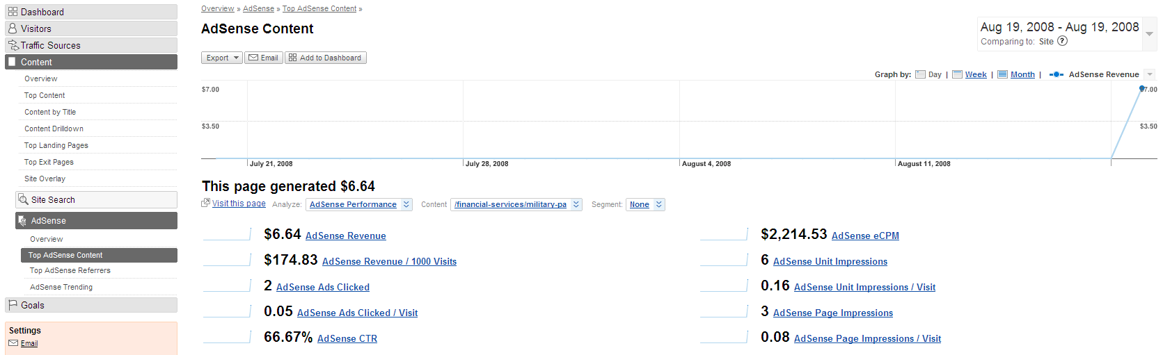 Google Adsense no Google Analytics