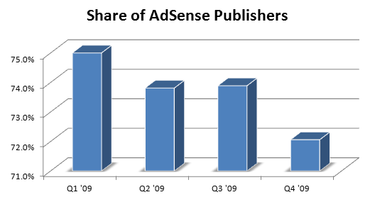 Google AdSense - Revenue Share