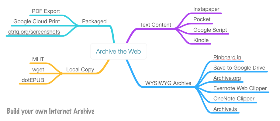 Archive Web Pages