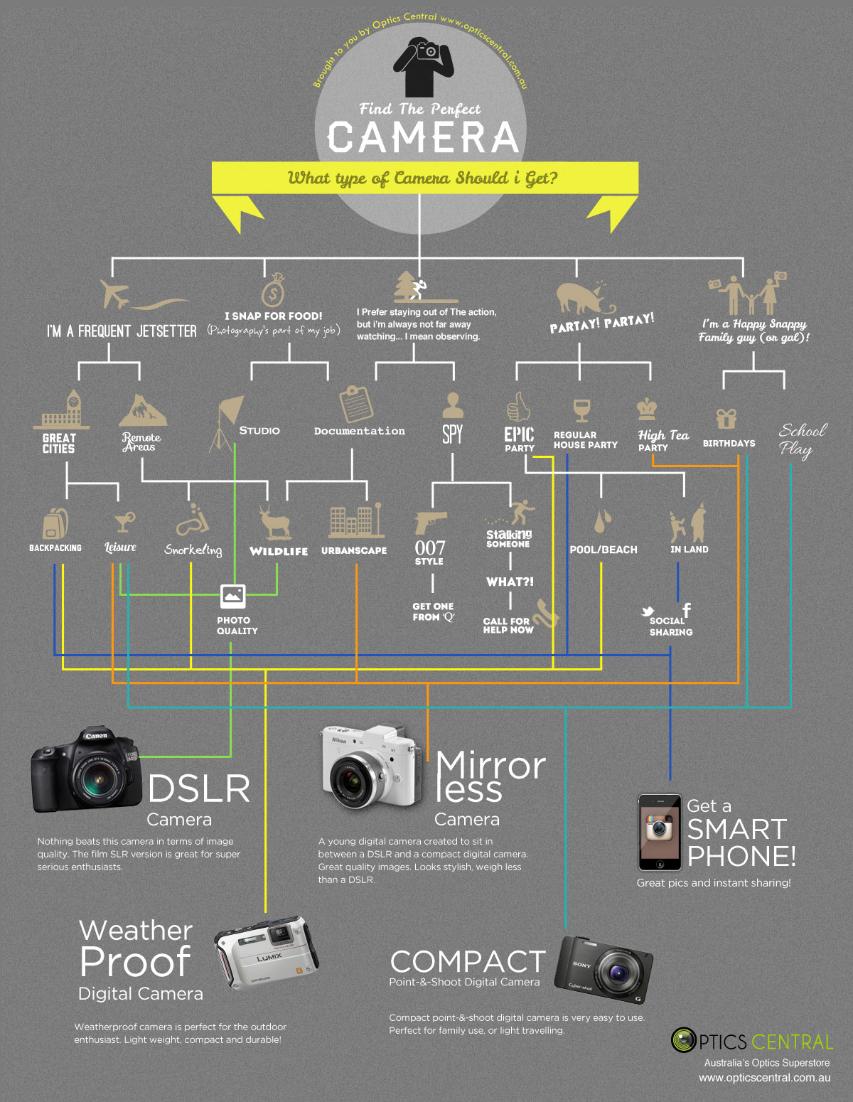 Guide for Choosing Camera