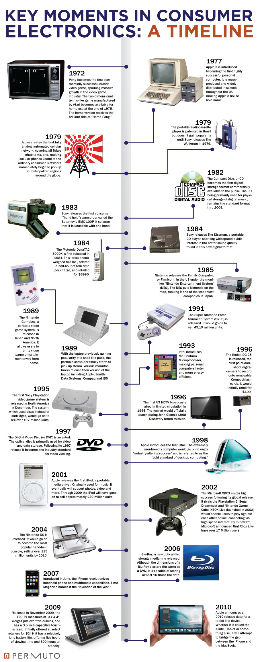 Consumer Electronics and Gadgets