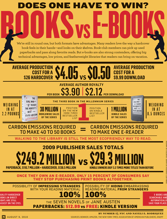 Print Vs. Digital – Is the ebook not a 'proper' book?