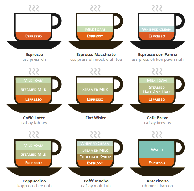 Coffee Chart: What's Inside Your Favorite Coffee Drink