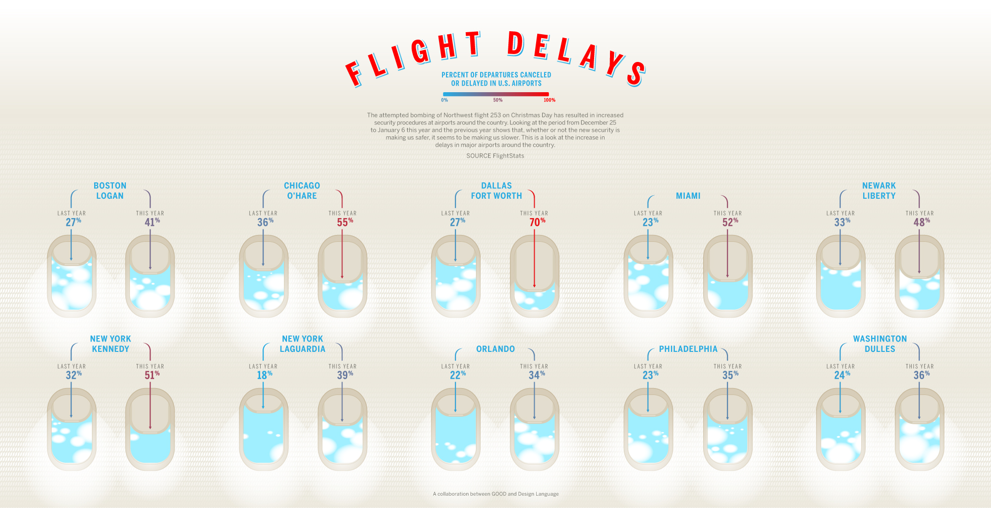 Flight delays increase across all us airports