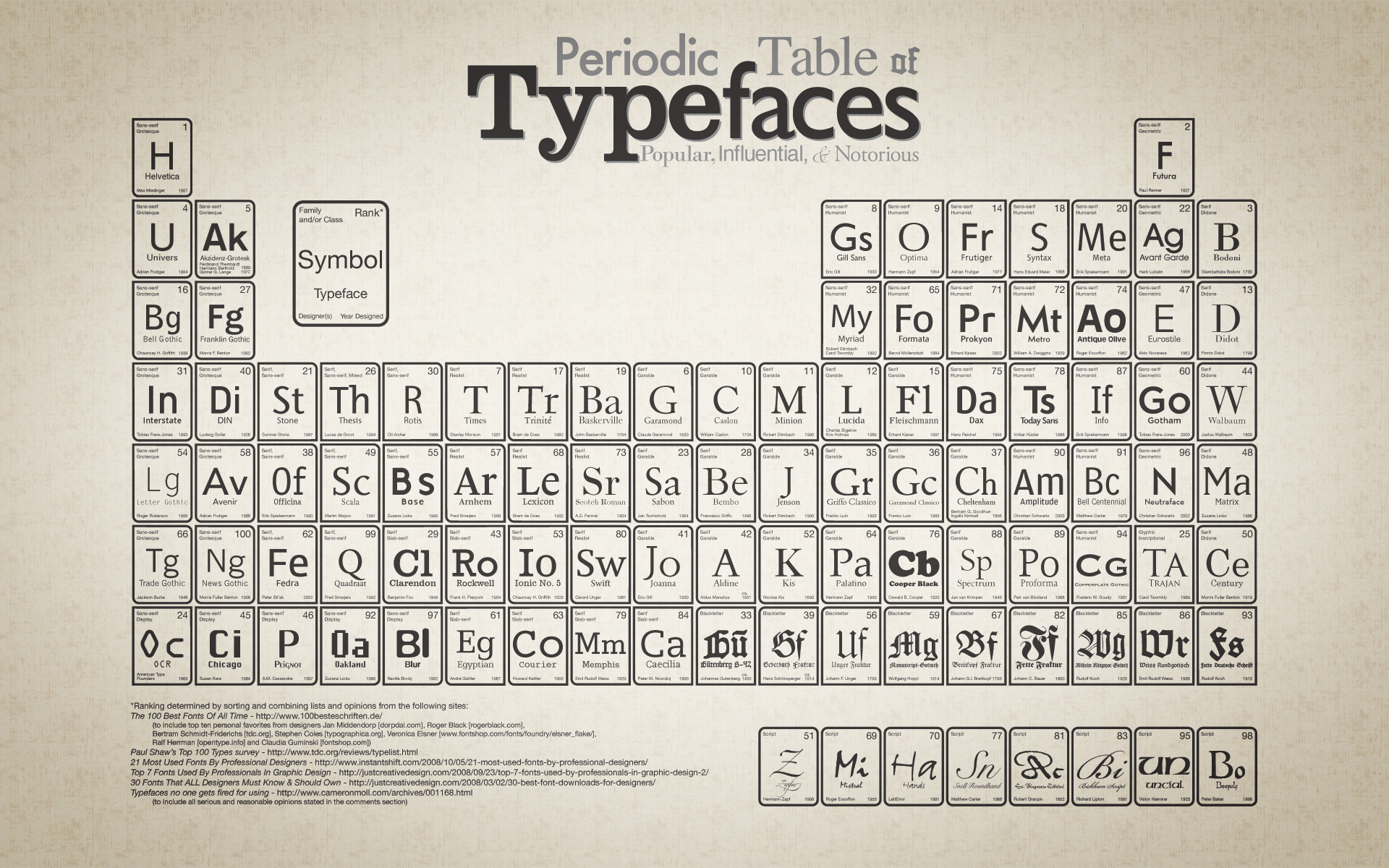 All popular font families in one typeface poster this fonts table urtaz Gallery