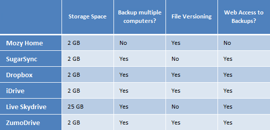 free online backup plans compared