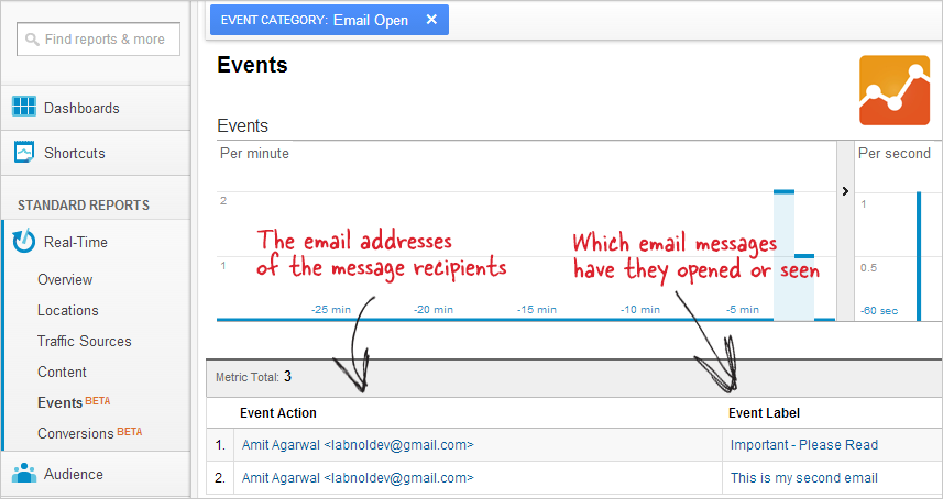 how to track gmail messages with google analytics