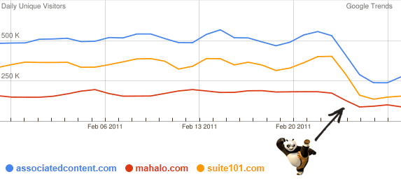 Google Trends with Panda