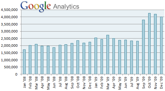 Monthly Pageviews - Google Analytics