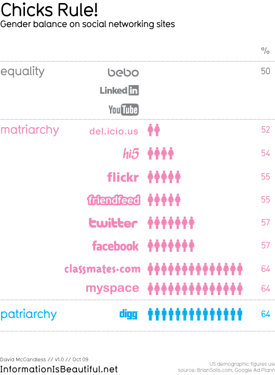Women Are A Majority On All Social Networks Except One-9223