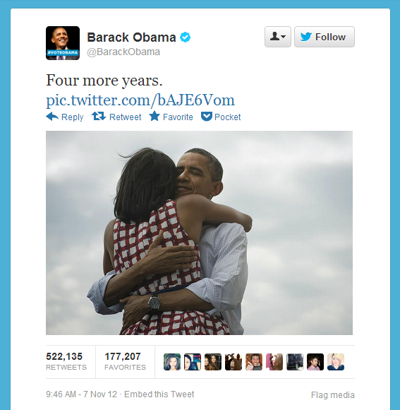 The Most Retweeted Tweet