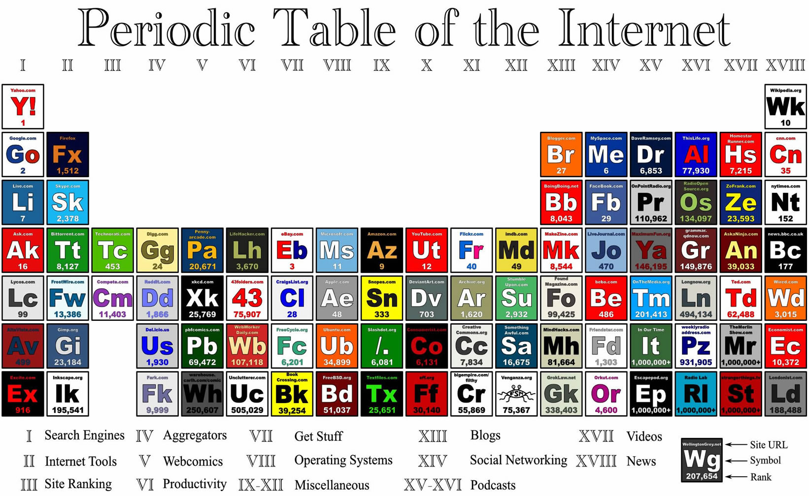 Periodic Table Of The Internet Puts Most Popular Websites