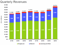 Google Quarterly Revenue