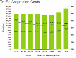 Traffic Acquisition Cost