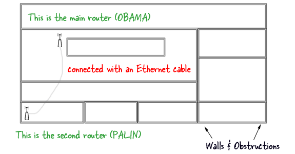 wifi diagram