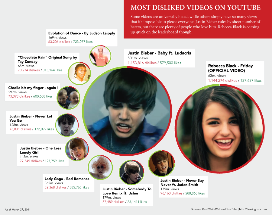The Most Disliked Videos On Youtube Ever